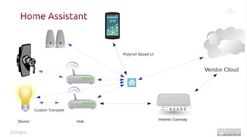 Tracking Development of a Chromecast App (Part 1