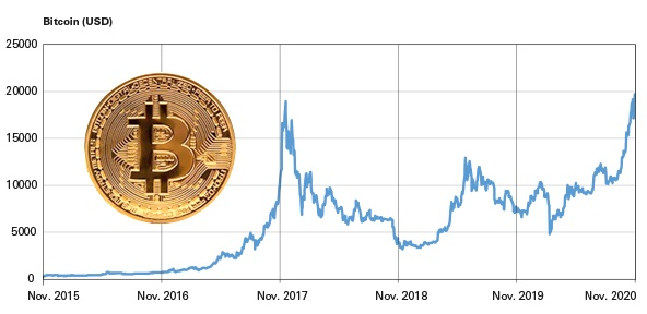 Cryptocurrency soaring again