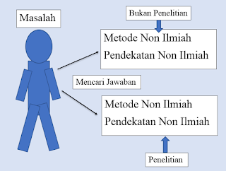 Metodologi Penelitian dan Langkah-Langkah Metodologi Penelitian