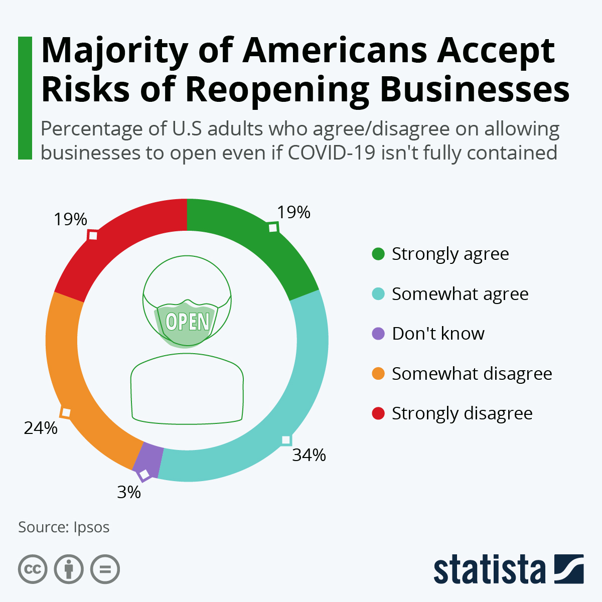 Americans Looking Forward to Restarting Business Operations #Infographic