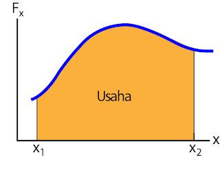Gambar grafik gaya versus posisi