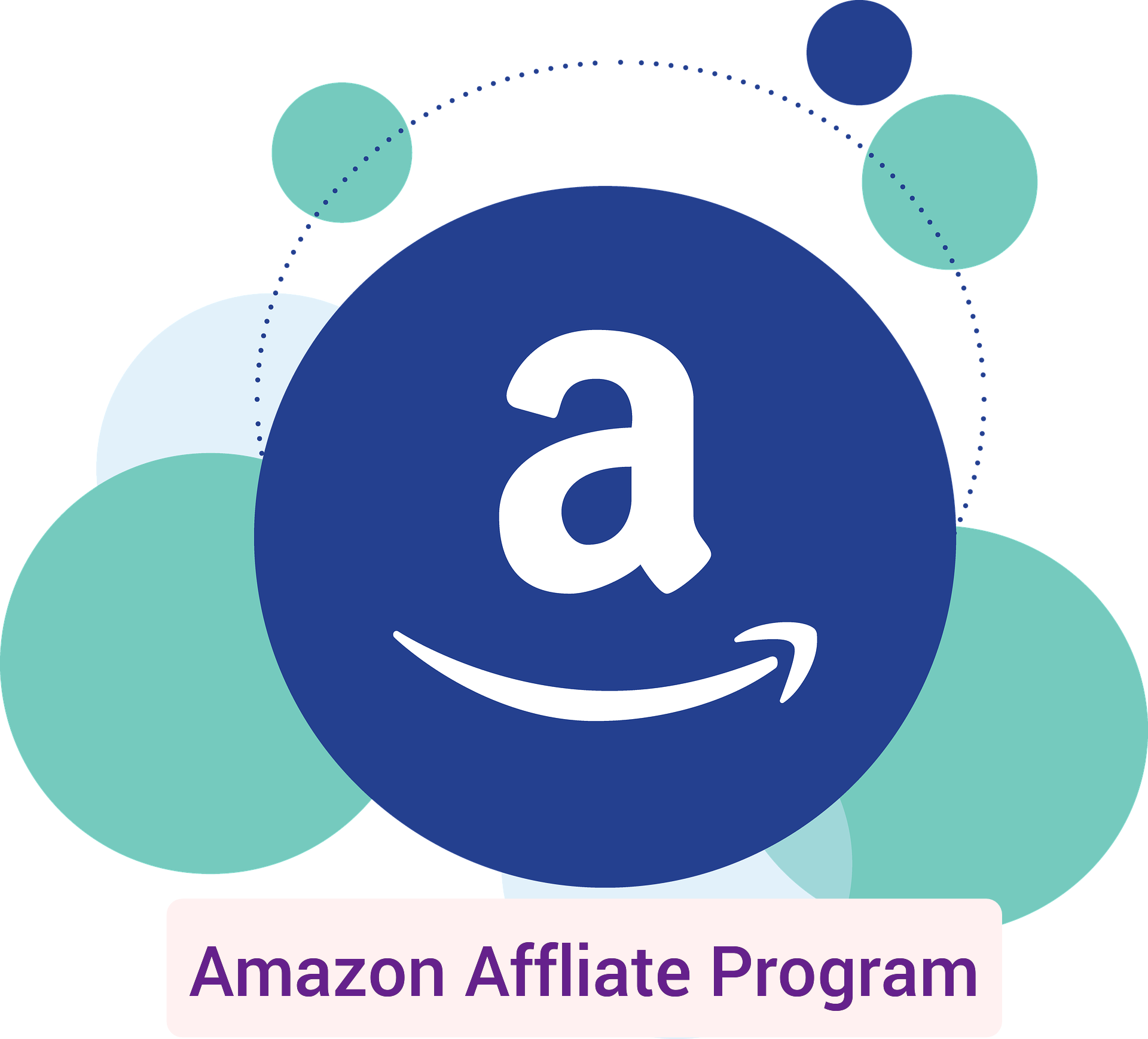 How to do Affiliate marketing on Amazon, A to Z guide 2021
