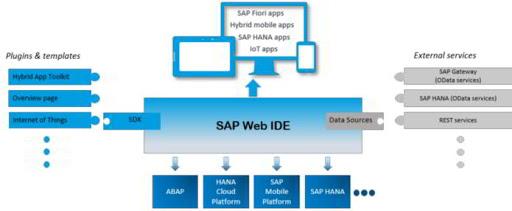 Arquitectura de SAP Web IDE - Consultoria-SAP.com