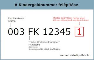 A Kindergeldnummer (német családi pótlék ügyfélszám) utolsó számjegye fontos a kifizetési időpont megállapításához