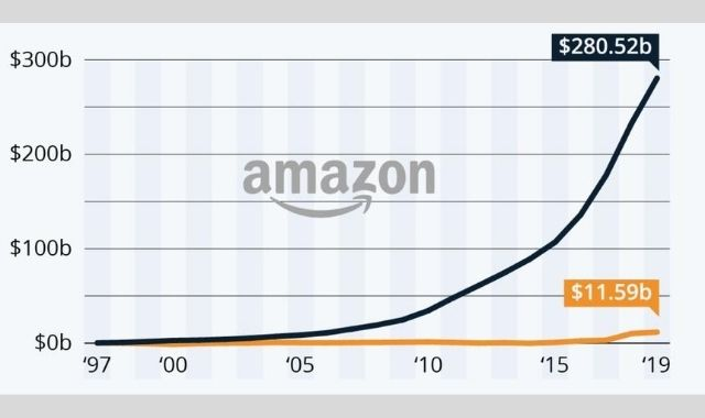How Amazon Became an E-commerce Giant