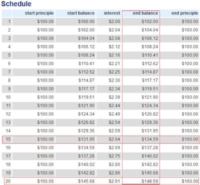Future Value Calculator Schedule
