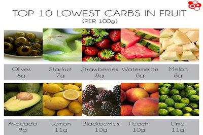 buah yang boleh dimakan pesakit diabetes