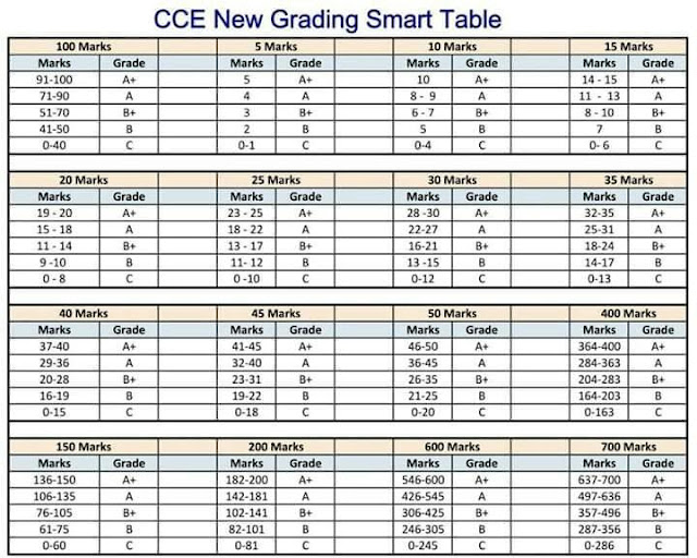 cce marks grading smart table, grading for marks,academic standards,fa marks grading table,sa marks grading table,formative summative assessments,formative summative exams marks gradings