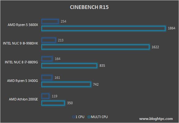 MAXON CINEBENCH R15 AMD RYZEN 5 5600X