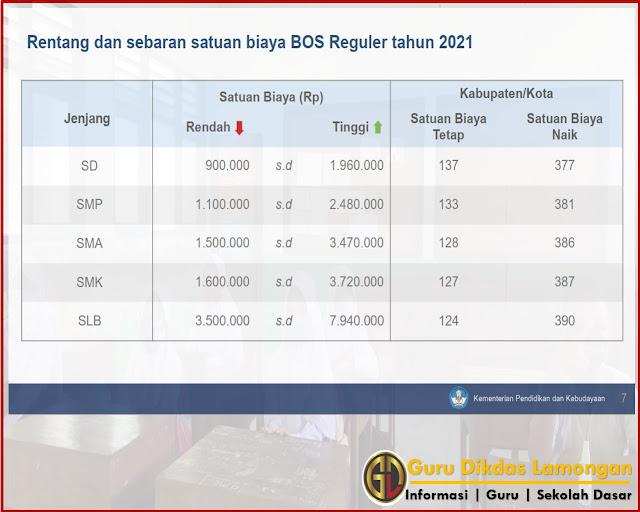 Rentang dan sebaran satuan biaya BOS Reguler tahun 2021