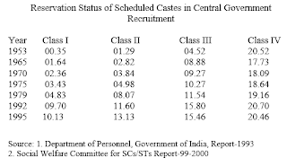 Reservation in recruitment in Government jobs