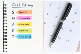 Defining Objectives- Goal Setting
