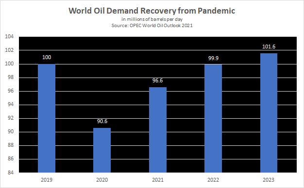 OPEC forecasts oil demand rebound before post-2035 plateau | Reuters