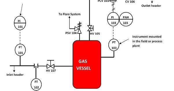 Piping And Instrumentation Diagrams Tutorials Ii  Pressure
