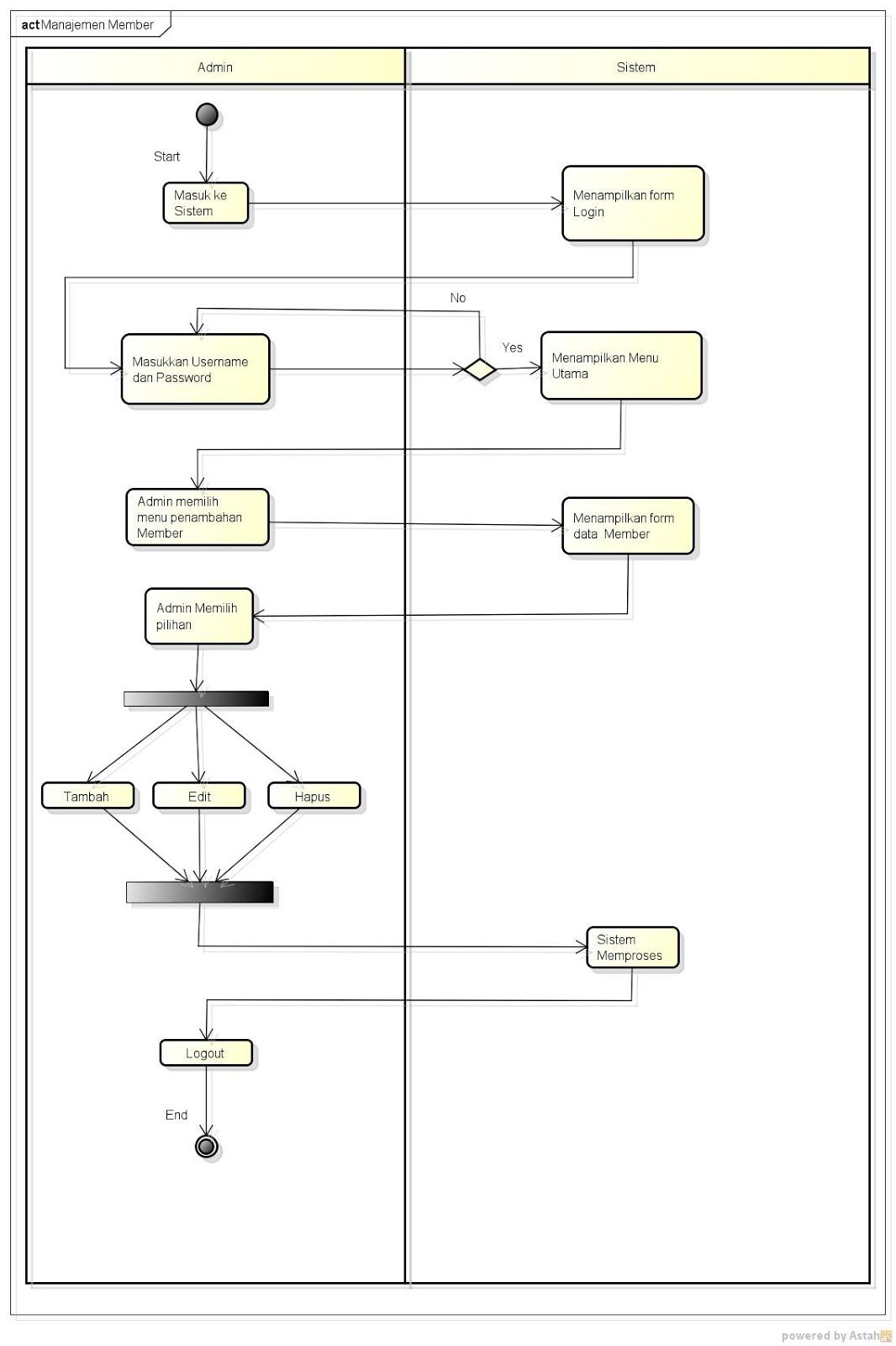 Pengertian activity diagram dan contohnya mikotaku activity diagram manajemen member sistem rental mobil pooptronica