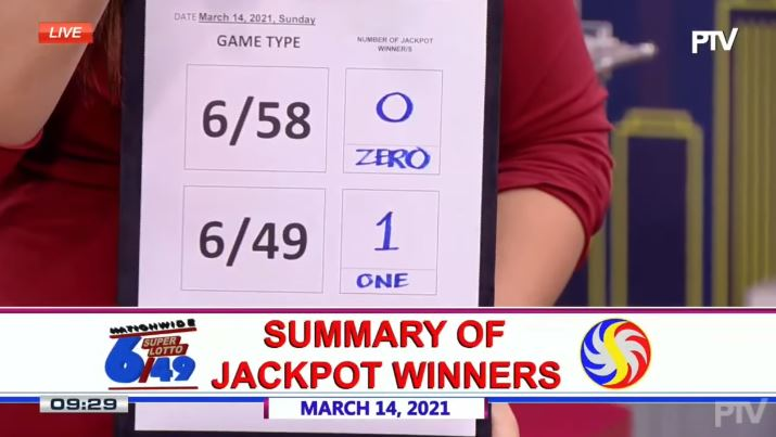 Bettor wins Php 24.1M Super Lotto 6/49 jackpot