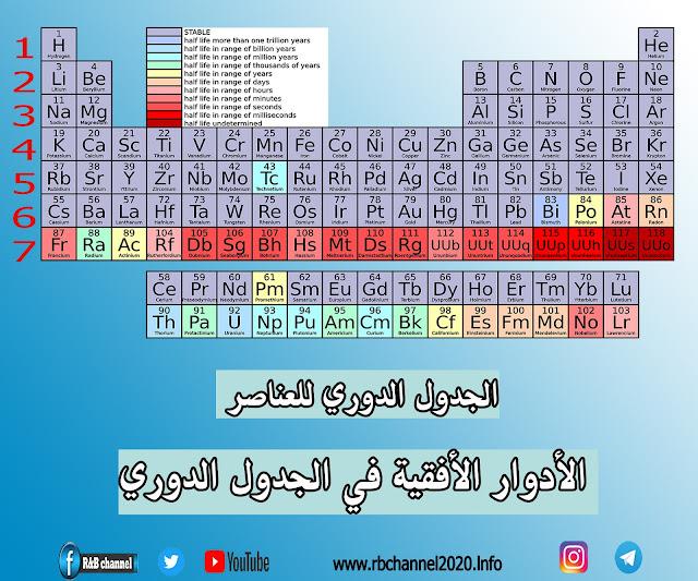 الجدول الدوري للعناصر | الأدوار الأفقية في الجدول الدوري