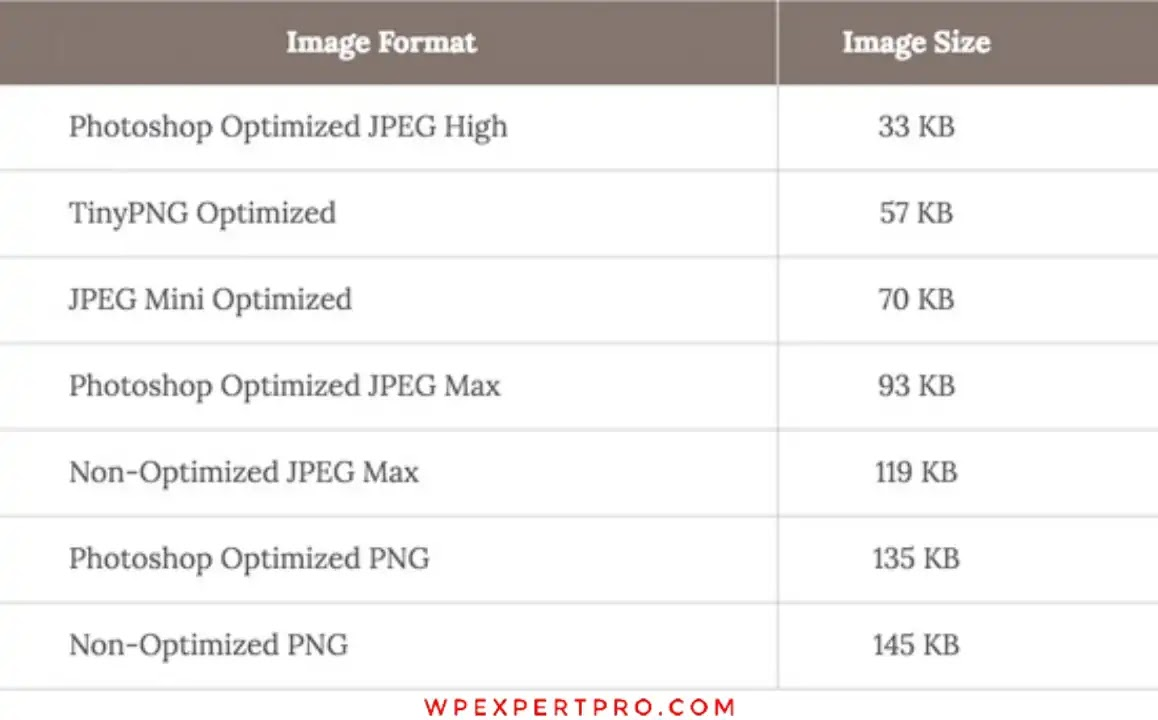 Chart of image speed