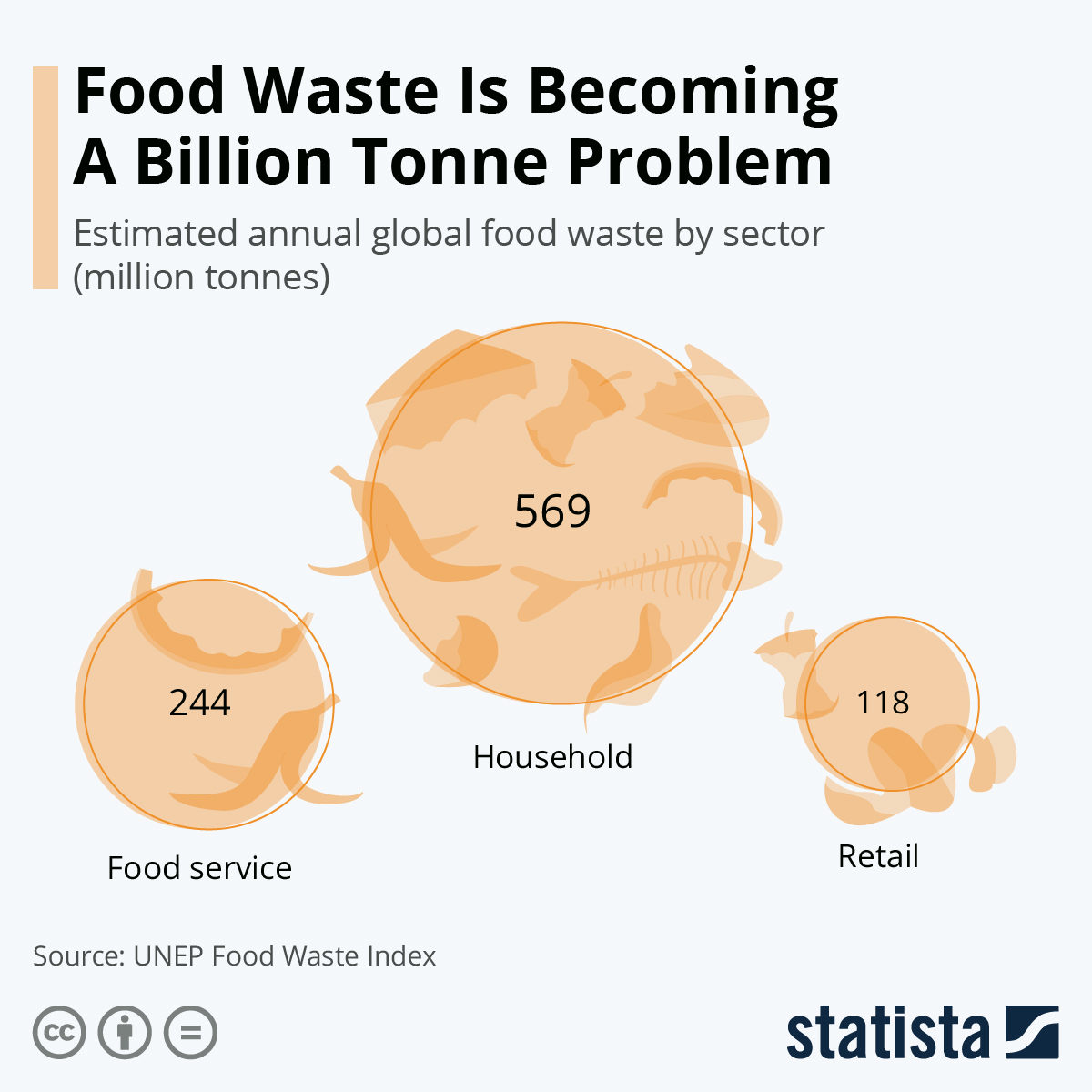 Food Waste Is Becoming A Billion Tonne Problem