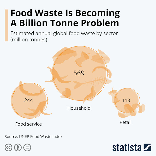 Food Waste Is Becoming A Billion Tonne Problem #infographic #Food Waste #Food #infographics #Food Waste In  America #Infographic