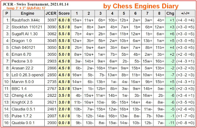 Chess Engines Diary - Tournaments 2021 2021.01.14.JCERSwissTournament