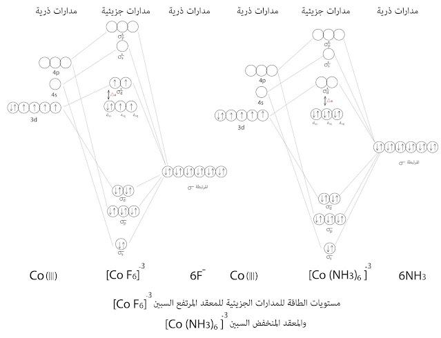 الأشكال البيانية للمعقد +³[ 6(3 Co(NH] و ¯³[ 6 CoF]