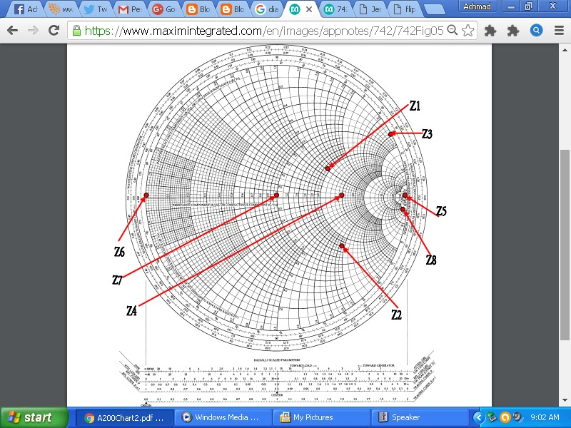 Ilmu teknologi kata kunci smith chart rf impedance matching kata kunci smith chart rf impedance matching transmission line ccuart Choice Image