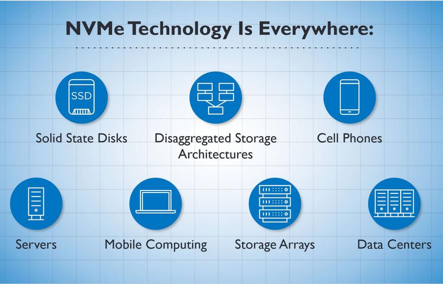 NVMe 2.0 - Cihaz Desteği
