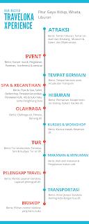 Grafis kategori Traveloka Xperience