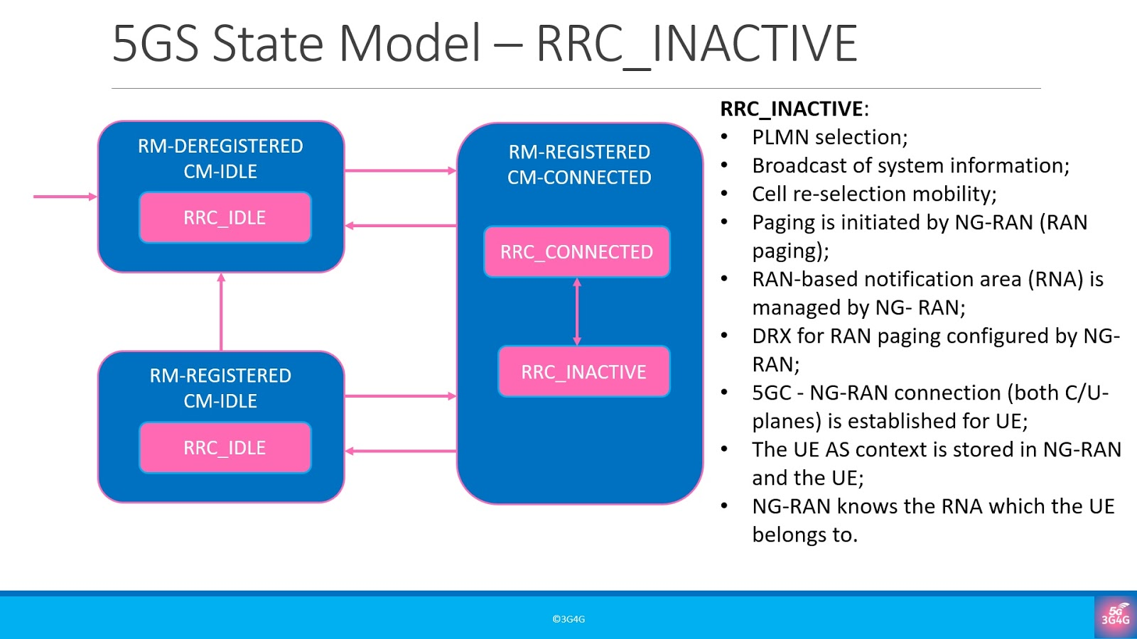 The 3G4G Blog: RRC Inactive State