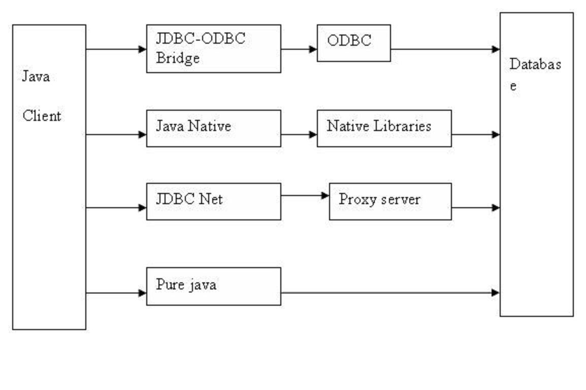 JDBC TYPE3 WINDOWS 10 DRIVERS