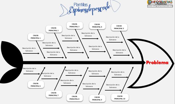 Plantilla de Ishikawa para Word modelo # 11