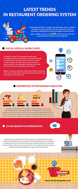 Latest Trends In Restaurant Ordering System