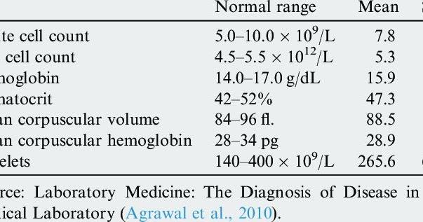تحليل صورة دم كاملة Cbc شرح وتفسير النتائج بالتفصيل