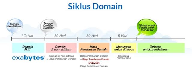 siklus domain