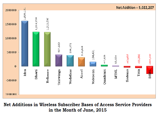 TRAI Report Card July 2015: BSNL @ its Best, positioned itself within the Top Five Operators in the Net Addition of Wireless Subscribers-2