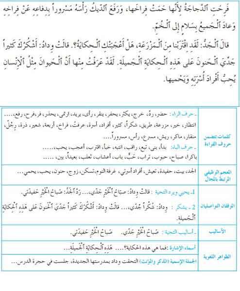 حكاية الدجاجة و الثعلب المفيد في اللغة العربية المستوى الأول