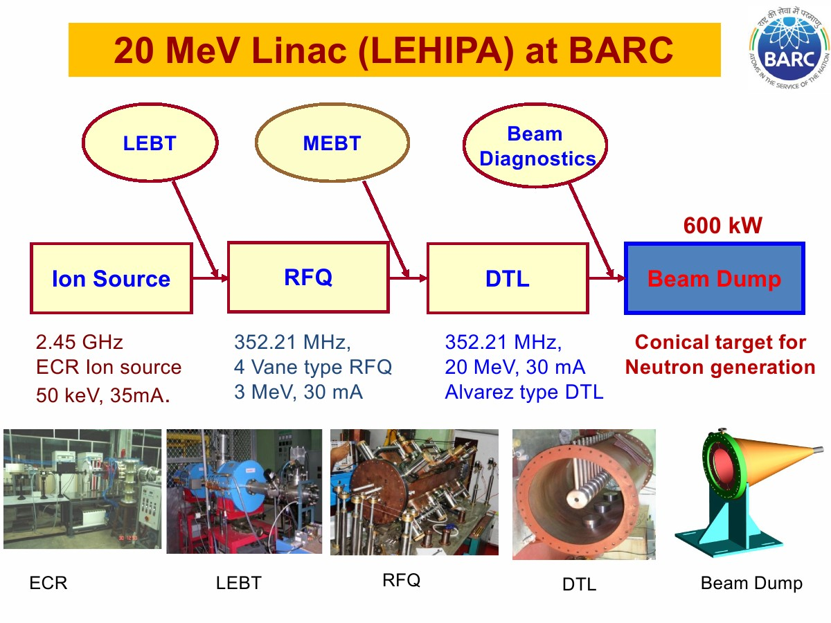 Low Energy High Intensity Proton Accelerator - LEHIPA - BARC - 01
