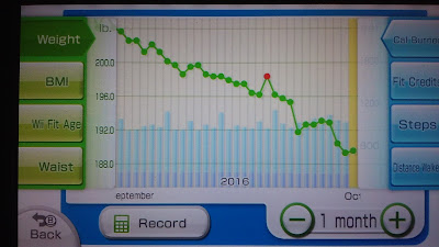 Graph showing weight fluctuations for the last month