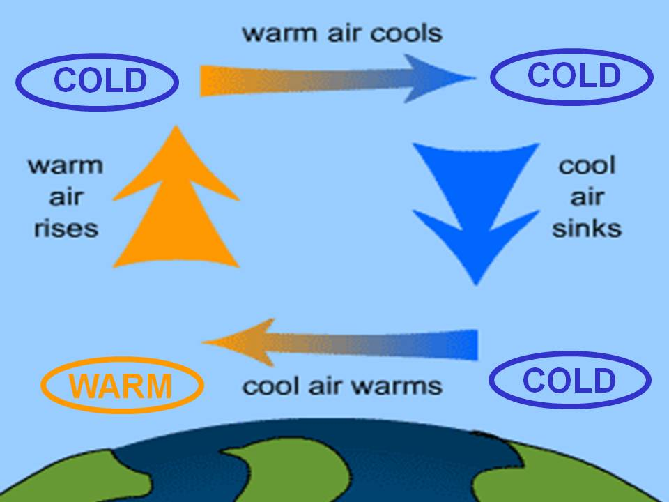 ektalks: Climate Change - Atmospheric Air Circulation ...