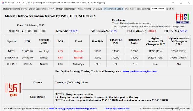Indian Market Outlook: Feb 25, 2020
