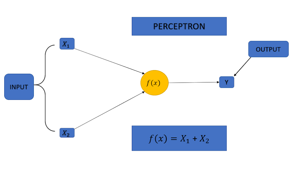 Neural Network Works | Deep learning | Machine Learning
