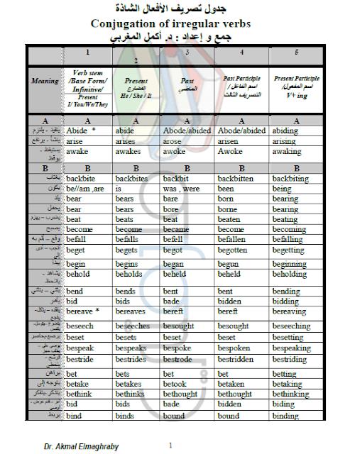 جدول تصريف الافعال الشاذة في اللغة الانجليزية