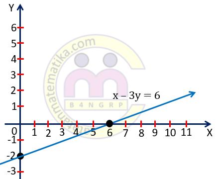 Contoh 7. Grafik Persamaan Garis Lurus
