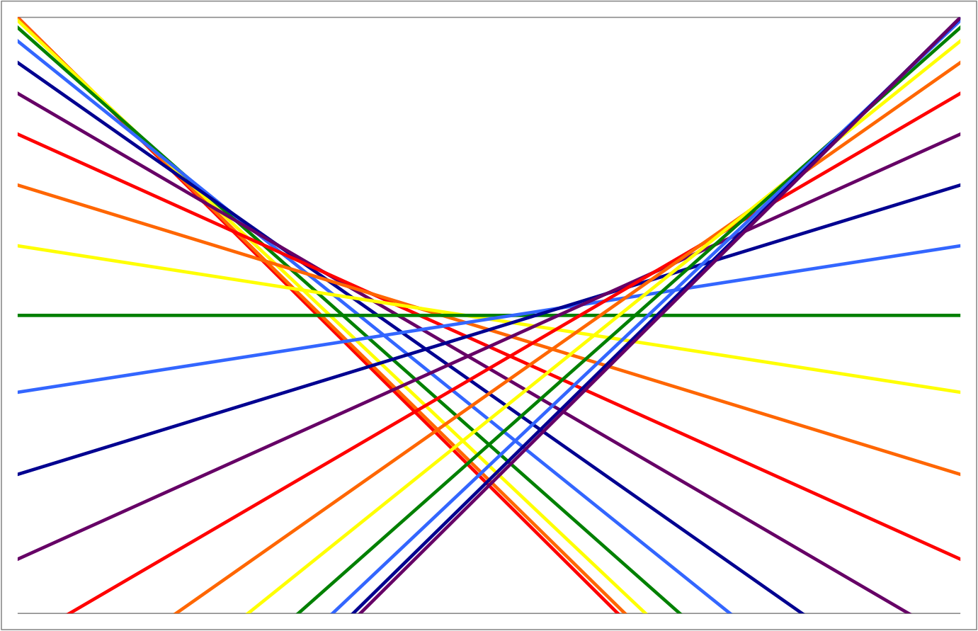 Math Year Tangents Of A Sine Wave Trough