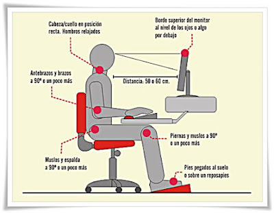 Postura correcta sentarse computadora