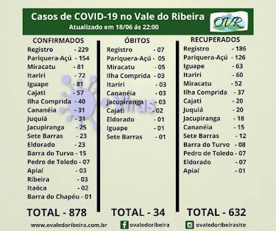 Vale do Ribeira soma 878 casos positivos, 632 recuperados e 34 mortes do Coronavírus - Covid-19