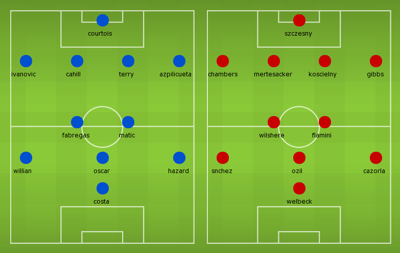 Possible Line-ups: Chelsea vs Arsenal