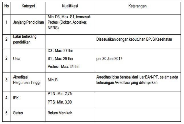 PENERIMAAN PEGAWAI TIDAK TETAP (PTT) BPJS KESEHATAN TAHUN 2017 BERLAKU SELURUH CABANG BPJS KESEHATAN SE INDONESIA