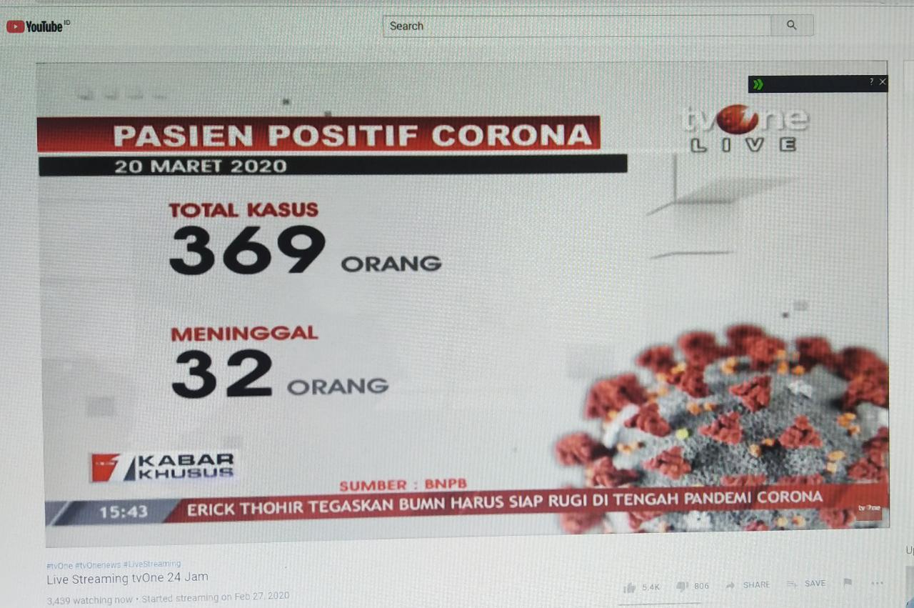 Innalillah... Kematian Akibat Corona Hampir Dua Kali Lipat dari Kesembuhan